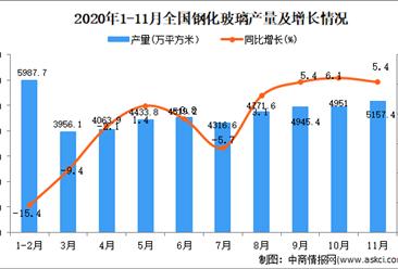 2020年1-11月中国钢化玻璃产量数据统计分析