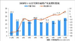2020年1-11月中国中成药产量数据统计分析