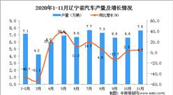 2020年11月辽宁省汽车产量数据统计分析