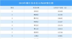 2019年浙江各市县人均GDP排行榜:24各市县人均GDP超10万元(图)
