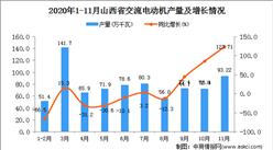 2020年11月山西省交流电动机产量数据统计分析