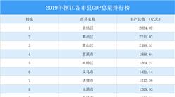 2019年浙江各市县GDP总量排行榜:12市县超千亿(图)