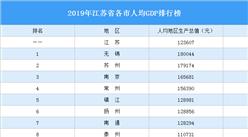 2019年江苏省各市人均GDP排行榜:无锡第一 苏州第二(图)