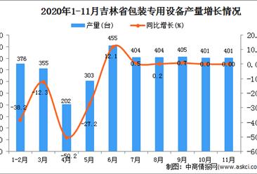 2020年11月吉林省包装专用设备产量数据统计分析