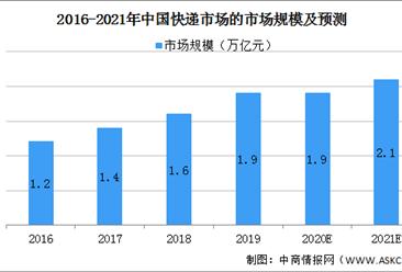 2021年中国快递行业市场现状及发展前景预测分析(图)