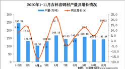 2020年11月吉林省钢材产量数据统计分析
