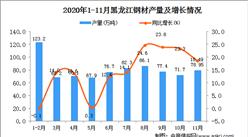 2020年11月黑龙江省钢材产量数据统计分析