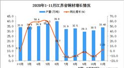 2020年11月江苏省铜材产量数据统计分析