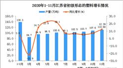 2020年11月江苏省初级形态的塑料产量数据统计分析