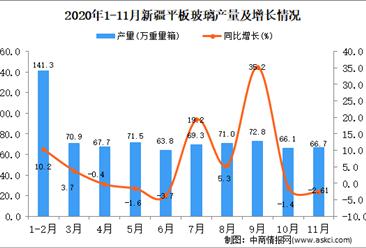 2020年11月新疆平板玻璃产量数据统计分析