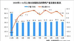 2020年11月上海市初级形态的塑料产量数据统计分析