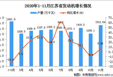 2020年11月江苏省发动机产量数据统计分析