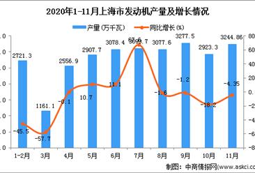 2020年11月上海市发动机产量数据统计分析