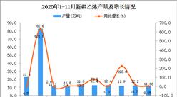 2020年11月新疆乙烯产量数据统计分析