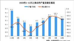 2020年11月黑上海市纱产量数据统计分析
