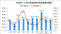 2020年11月江苏省包装专用设备产量数据统计分析