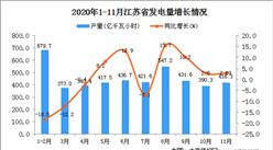 2020年11月江苏省发电量数据统计分析