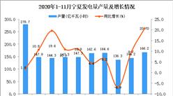 2020年11月宁夏发电量产量数据统计分析