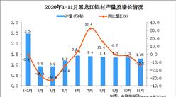 2020年11月黑龙江省铝材产量数据统计分析