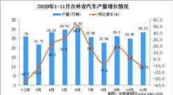 2020年11月吉林省汽车产量数据统计分析