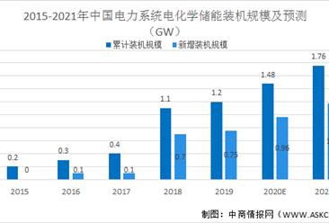 2021年中国储能技术行业市场现状及发展前景预测分析(图)