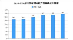 2021年中国芳香酮行业下游应用领域市场分析
