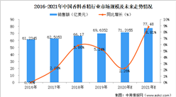 2021年中国香料香精行业发展概况及前景预测