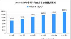 2021年中国休闲食品市场规模及发展趋势预测(图)