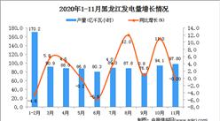 2020年11月黑龙江省发电量数据统计分析