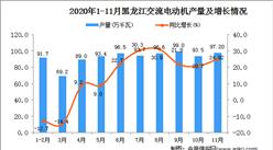 2020年11月黑龙江省交流电动机产量数据统计分析