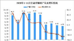 2020年11月甘肃省铜材产量数据统计分析