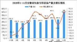 2020年11月安徽省包装专用设备产量数据统计分析