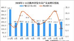 2020年11月陕西省发电量产量数据统计分析
