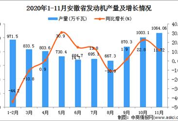 2020年11月安徽省发动机产量数据统计分析