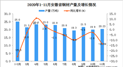 2020年11月安徽省铜材产量数据统计分析