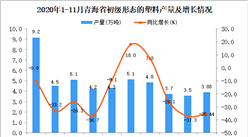 2020年11月青海省初级形态的塑料产量数据统计分析