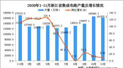 2020年11月浙江省集成电路产量数据统计分析