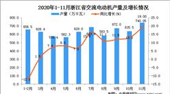 2020年11月浙江省交流电动机产量数据统计分析