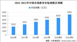 2021年中国在线教育市场规模预测 有望达到5455亿元(图)