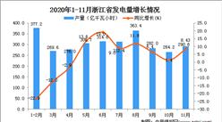 2020年11月浙江省发电量数据统计分析