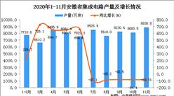 2020年11月安徽省集成电路产量数据统计分析