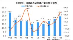 2020年11月江西省原盐产量数据统计分析