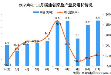 2020年11月福建省原盐产量数据统计分析