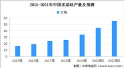 2021年中国多晶硅市场产量预测(图)