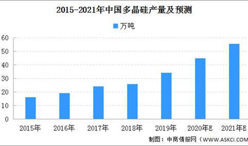多晶硅价格再度提涨 2021年中国多晶硅市场产量预测(图)