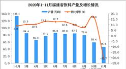 2020年11月福建省饮料产量数据统计分析