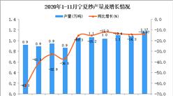 2020年11月宁夏饮料产量数据统计分析