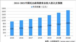 2021年中国民办高等教育行业市场规模及发展前景预测分析(图)