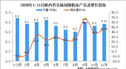 2020年11月陕西省金属切削机床产量数据统计分析
