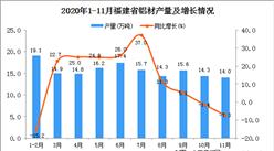 2020年11月福建省铝材产量数据统计分析